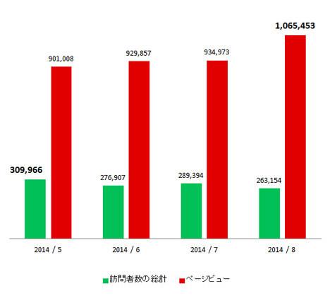 サムネイル:アーキテクチャーフォトの月間ページビューが100万を越えました