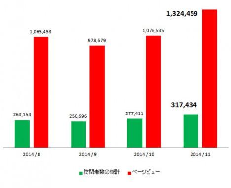 サムネイル:アーキテクチャーフォトの月間ページビューが約132万に。訪問者数の総計は約32万に。
