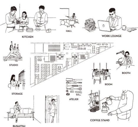 サムネイル:田中裕之建築設計事務所がインテリアデザインを手掛けた、横浜の複合施設「BUKATSUDO」